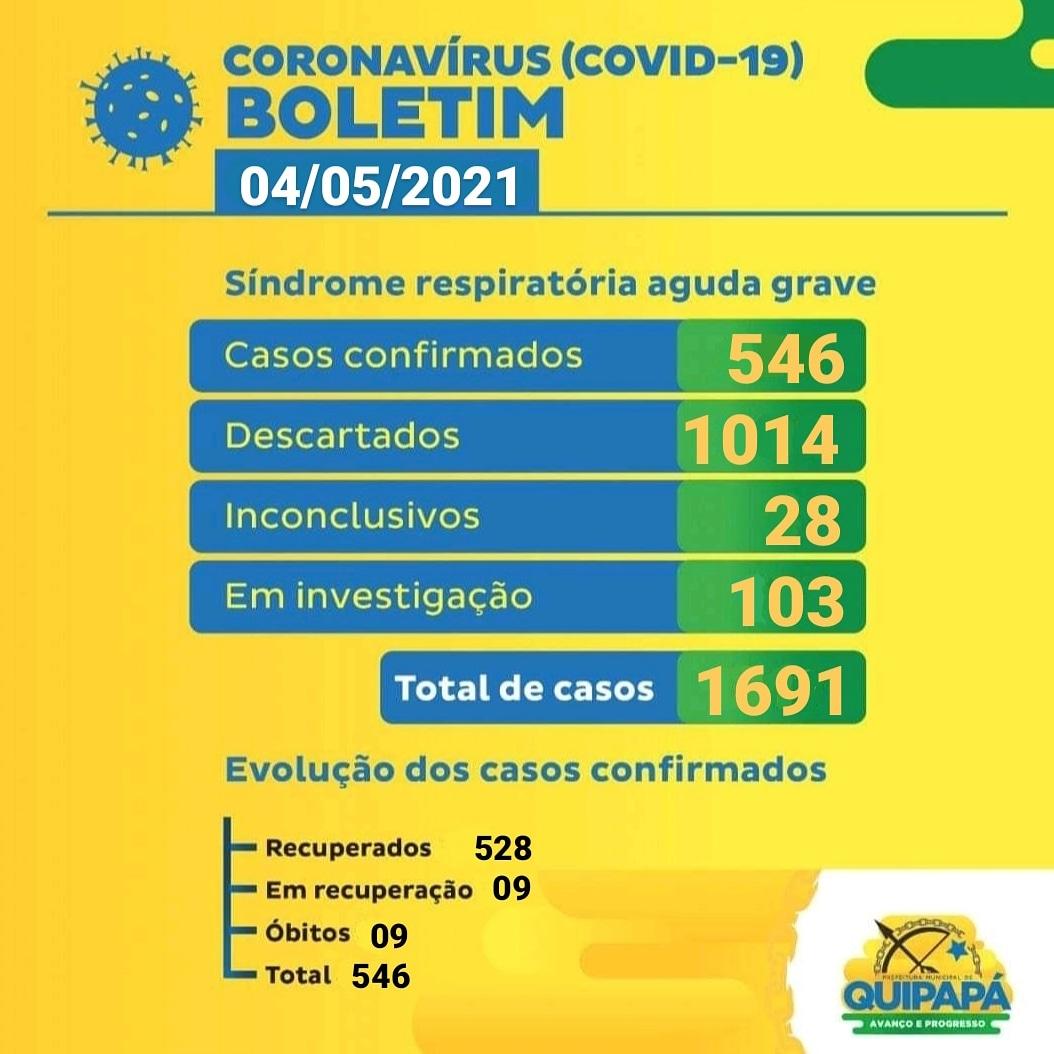 Prefeitura Municipal de Quipapá   Boletim Covid-19 – 05/05 ...